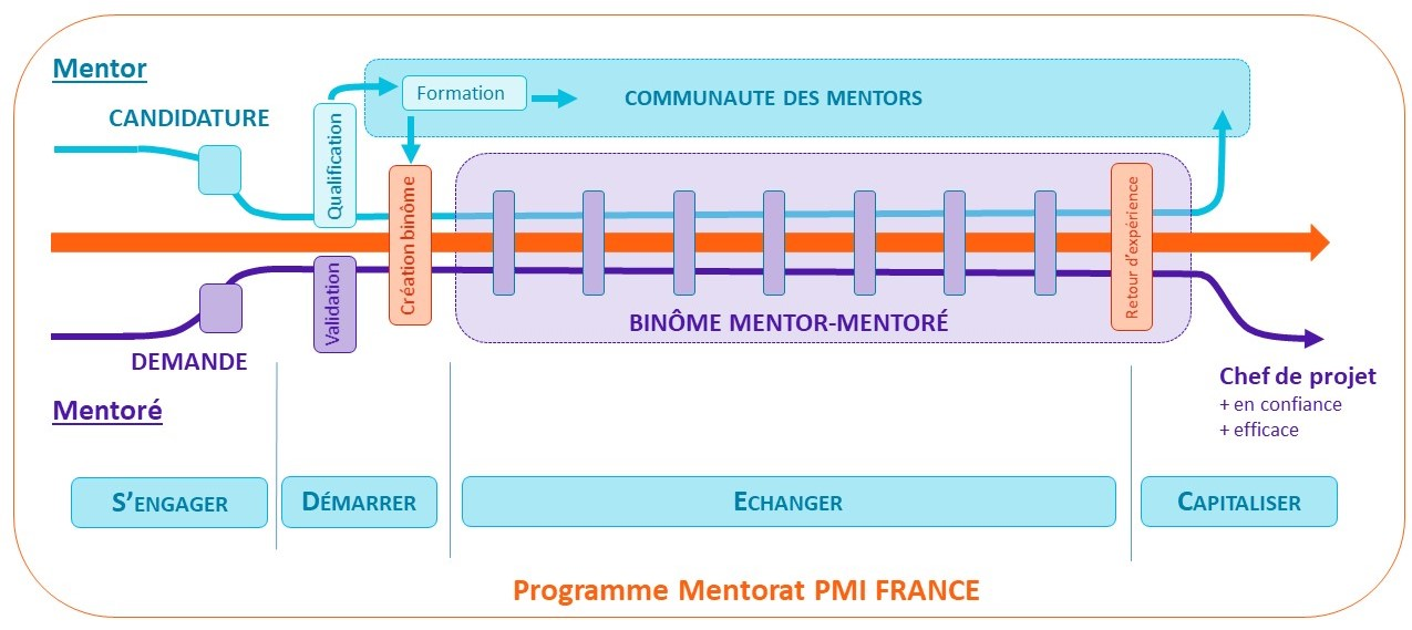 Programme Mentorat PMI Vue générale 2 Pour photo